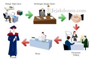 Suka duka menjadi penguji sidang skripsi   jejakdosen.com