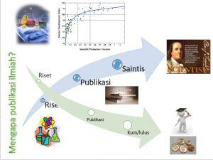 Tugas dan tanggung jawab publikasi ilmiah seorang dosen